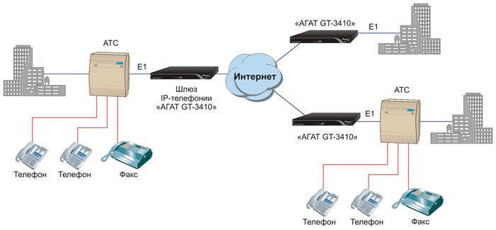 Cхемы применения шлюза ip телефонии