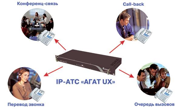 "Оптимизация рабочих бизнес-процессов офиса c IP-АТС ""Агат UX"""