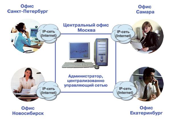 """Централизованное управление IP-АТС """"Агат UX"""" из единого офиса, ip телефония"""